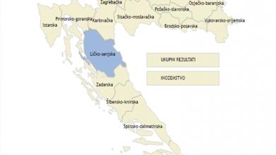Photo of Ličko-senjska nadmoćno za Kolindu Grabar-Kitarović, obrađena petina glasačkih mjesta