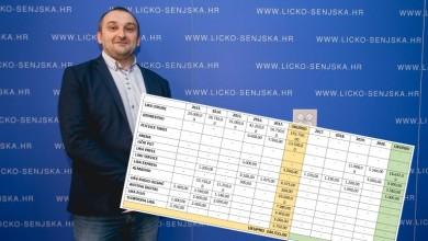 Photo of STIŽE ISTINA Načelnik Kovač objavio koliko je koji medij plaćen iz njegove Općine, ali od 2013. godine…