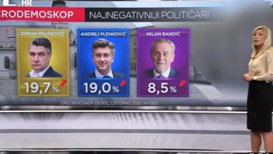 Photo of VIDEO HDZ i dalje bježi SDP-u, a evo što je svađa učinila popularnosti Milanovića i Plenkovića