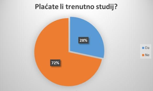 Photo of STUDENTSKI proveo anketu: 57% ispitanih ne bi moglo studirati da se studij plaća