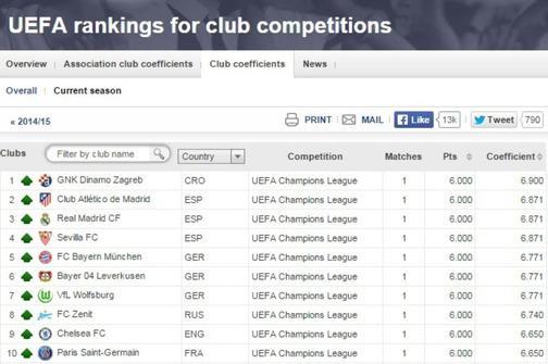 """Photo of """"Modri"""" na vrhu UEFA-ine ljestvice"""