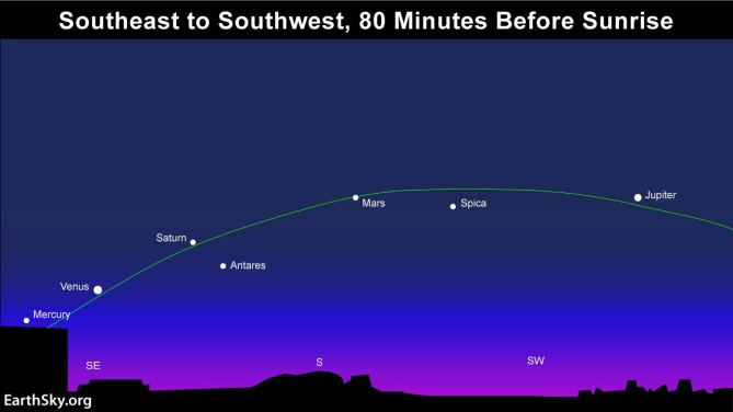 Photo of Rijedak fenomen: 5 planeta na jutarnjem nebu