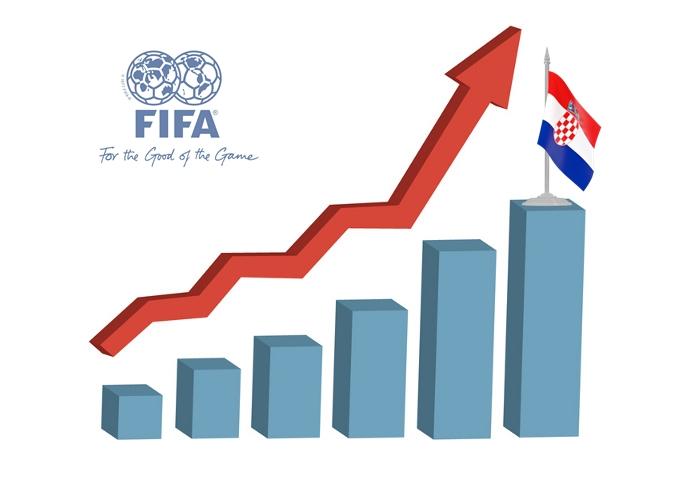 Photo of FIFA ljestvica: Wales najviše napredovao, veliki skok Hrvatske i Islanda