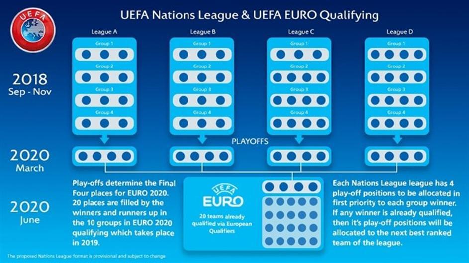 Photo of Novo natjecanje: UEFA predstavila Ligu nacija