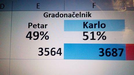 Photo of U stožeru KARLA STARČEVIĆA se već slavi – neslužbeni rezultati pokazuju pobjedu!
