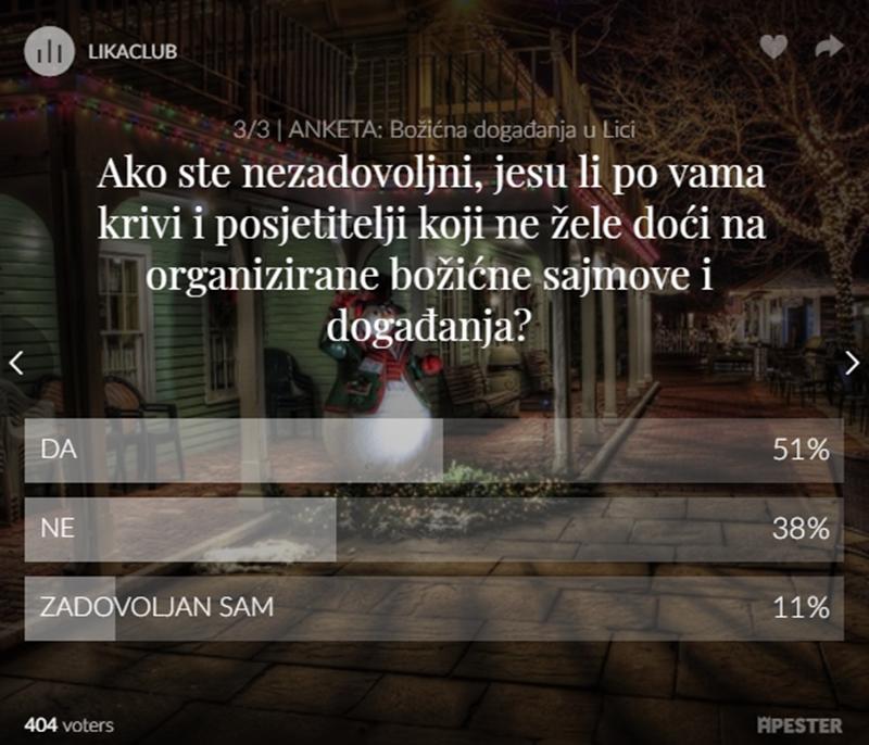 Photo of REZULTATI ANKETE: Samo 23% građana županije zadovoljno božićnim događanjima, ali 51% smatra da su krivi i svi koji ne žele doći