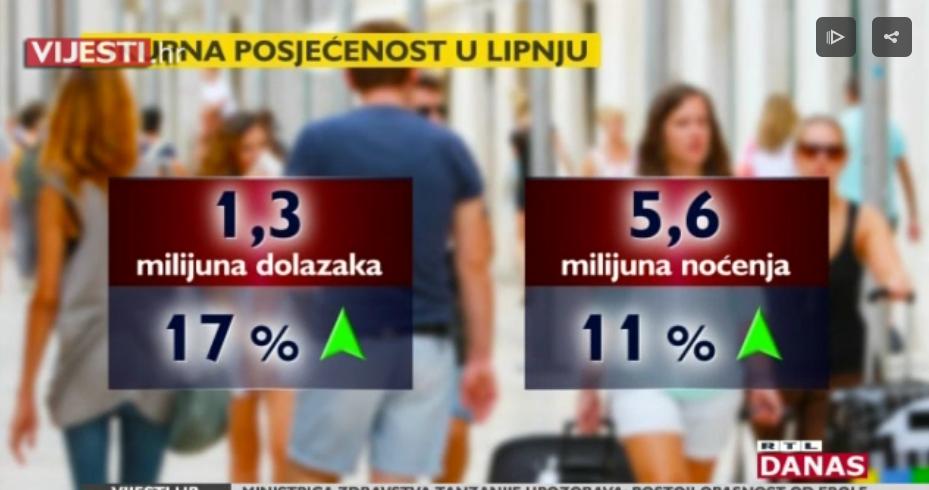 Photo of VIDEO Lipanj popravio turističke brojke, ali gosti nezadovoljni cijenama