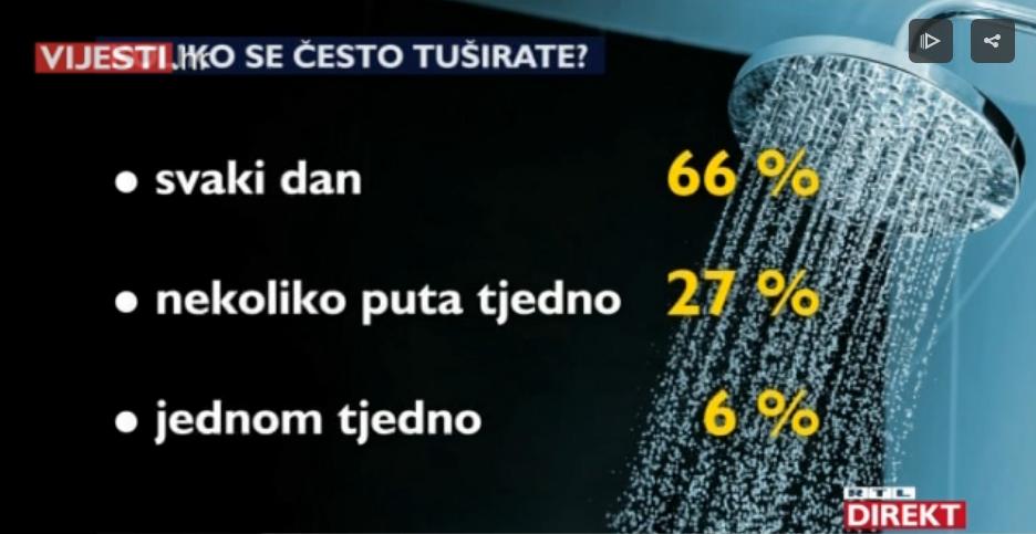 Photo of VIDEO Higijenske (ne)navike Hrvata: svaki treći se ne tušira svaki dan, a svaki deseti nema četkicu za zube