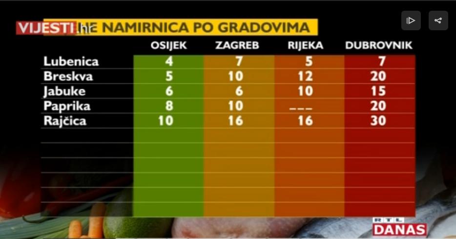 Photo of VIDEO Usporedba cijena na tržnicama glavnih hrvatskih gradova