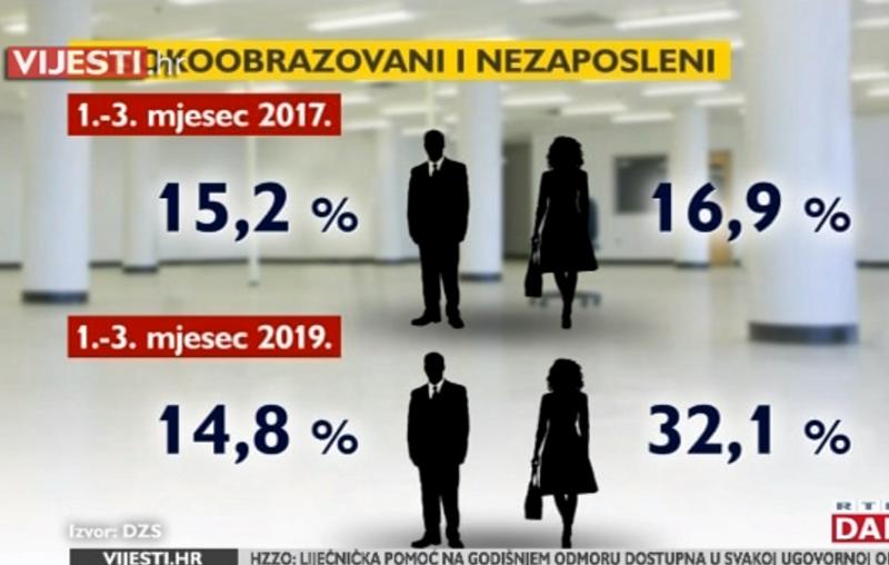 Photo of VIDEO U Hrvatskoj je bolje imati osnovnu školu nego fakultetsku diplomu