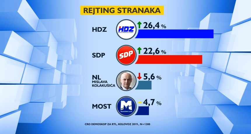 Photo of CRO Demoskop: HDZ zaustavio pad, SDP raste, Andrej Plenković prvi na listi najpozitivnijih političara