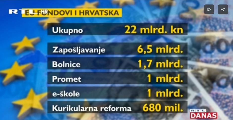 Photo of VIDEO Koliko novca iz EU fondova je Hrvatska dosad iskoristila?