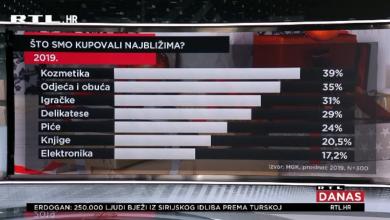 Photo of VIDEO Hrvati su u prosincu potrošili najviše dosad na poklone – saznajte koje!