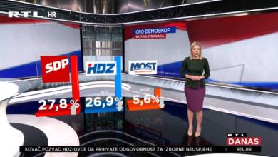 Photo of VIDEO CRO Demoskop za siječanj donosi brojna iznenađenja – SDP ispred HDZ-a, Milanović ispred Plenkovića…