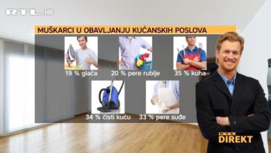 Photo of VIDEO Koliko kućanskih poslova rade muškarci u Hrvatskoj?
