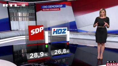 Photo of VIDEO SDP drugi mjesec zaredom ispred HDZ-a, Milanović i Plenković najpozitivniji političari