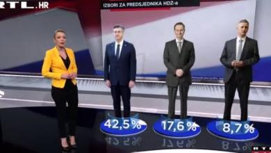 Photo of VIDEO Ekskluzivno istraživanje: 42% ispitanika želi Plenkovića na čelu HDZ-a