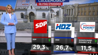 Photo of VIDEO CRO Demoskop: SDP i dalje prvi, stranka Miroslava Škore sve više raste!
