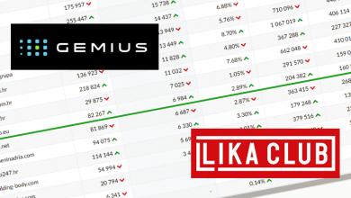 Photo of Gemius potvrdio rekord Lika Cluba; Prosječno 7000 čitatelja dnevno, 39. smo medij u Hrvatskoj