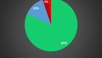Photo of Glasački potencijal poduzetnika: 82% redovito izlazi na izbore