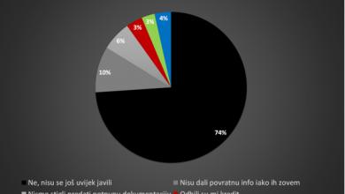Photo of Glas poduzetnika: Velika očekivanja od HAMAG kredita, još nema rezultata