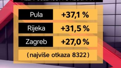 Photo of VIDEO Crne brojke! Od početka krize svaki dan otkaz dobilo 400 ljudi u Hrvatskoj