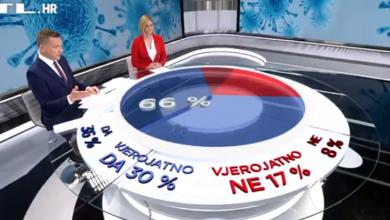 Photo of VIDEO Je li premijer Plenković trebao ići u samoizolaciju? Evo što kažu građani