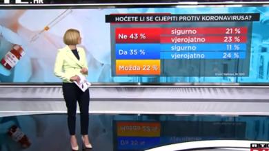 Photo of VIDEO Iznenađujući rezultati istraživanja: Najveći dio Hrvata ne želi se cijepiti protiv korone!