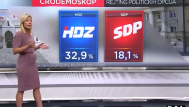 Photo of VIDEO HDZ uvjerljivo prvi, SDP potonuo, a Domovinski pokret više nije treća politička snaga u Hrvatskoj