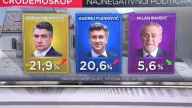 Photo of VIDEO SDP smanjio razliku iza HDZ-a, Plenković i Milanović na vrhu i pozitivaca i negativaca