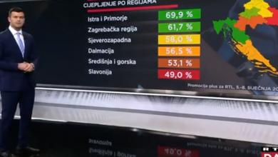 Photo of INTERES RASTE Stanovnici Primorja i Istre najviše zainteresirani za cijepljenje, Slavonci najmanje