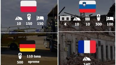 Photo of Evo koliko su i kako europske države pomogle Hrvatskoj nakon razornog potresa