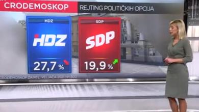 Photo of Cro Demoskop: SDP smanjuje prednost HDZ-a, Plenković i najpozitivniji i najnegativniji političar