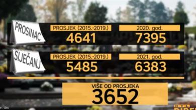 """Photo of VIDEO Ako je nekome trebao dokaz: """"U prosincu i siječnju ukupno 3652 smrti više nego u prosjeku!"""""""