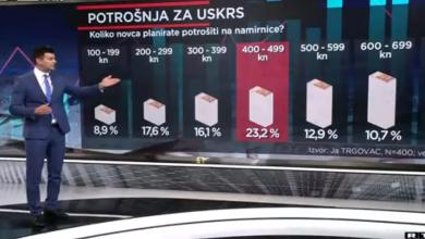 Photo of VIDEO Iako još uvijek u pandemiji, ovaj Uskrs proslavit će se opuštenije nego prošli: Koliko će Hrvati potrošiti?
