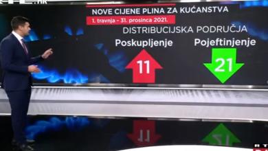 Photo of VIDEO U nekim dijelovima Hrvatske plin poskupio, u nekima – pojeftinio