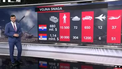 Photo of VIDEO Tko je najjača vojna sila svijeta? Situacija na svjetskom vojnom prijestolju nije se promijenila, provjerite na kojem je mjestu Hrvatska
