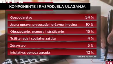 Photo of VIDEO Vlada je predstavila Nacionalni plan oporavka, no privatni sektor nije zadovoljan