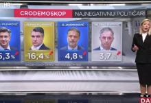 Photo of VIDEO Kako uoči lokalnih izbora stoje rejtinzi stranaka i političara – pogledajte u novom Cro Demoskopu