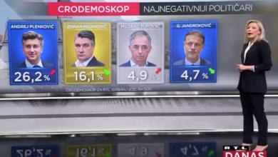 Photo of VIDEO S kakvim rejtinzima stranke i političari ulaze u posljednji tjedan kampanje – pogledajte u novom Cro Demoskopu