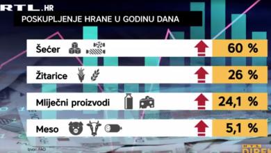 Photo of VIDEO  U zadnjih 7 godina hrana u svijetu poskupjela do 60 posto: Ekipa Direkta je istražila koliko je skuplja u Hrvatskoj