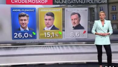 Photo of VIDEO HDZ prvi, SDP zadržao drugu poziciju, ali im se više nego ikada dosad približila platforma MOŽEMO!