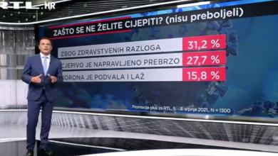 Photo of VIDEO U Hrvatskoj se najčešće cijepe jer žele zdravlje i normalan život. Razlozi nekih za necijepljenje jako su maštoviti
