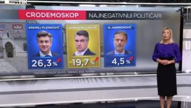 Photo of VIDEO Novi CRO Demoskop: HDZ uvjerljivo prvi, Možemo! još bliže SDP-u