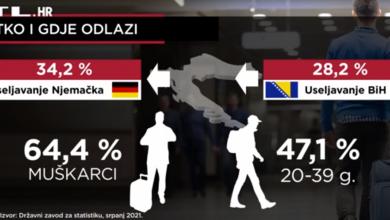 Photo of VIDEO  Pandemija je usporila iseljavanje iz Hrvatske: U inozemstvo se odselilo 34.046 osoba