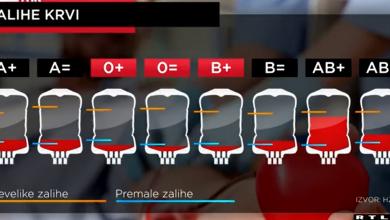 Photo of VIDEO  Poziv upomoć svim građanima Hrvatske – zalihe donirane krvi su u crvenom!