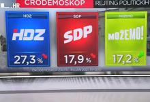 """Photo of VIDEO HDZ je i dalje uvjerljivo prvi, najveća """"ljetna politička žrtva"""" Domovinski pokret"""