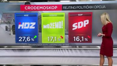 Photo of VIDEO HDZ i dalje uvjerljivo prvi. Na drugoj poziciji, prvi put u 18 godina od kada se provodi ovo istraživanje, nije SDP!