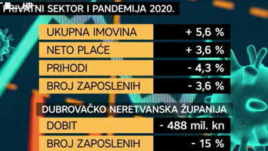 """Photo of VIDEO Maruška Vizek za Direkt: """"Smanjio se jaz između najbogatijih i najsiromašnijih županija u Hrvatskoj"""""""